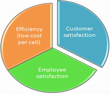 Customer service call center resume template